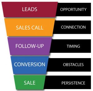 Targeted Sales Leads